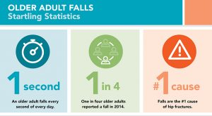 Fall Prevention Services FREE In Home or Facility Fall Risk Assessment in NJ